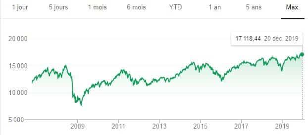 évolution du cours du S&P/TSX